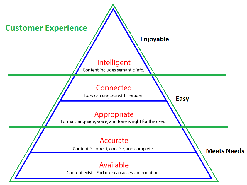 Customer experience and product instructions (part 3)